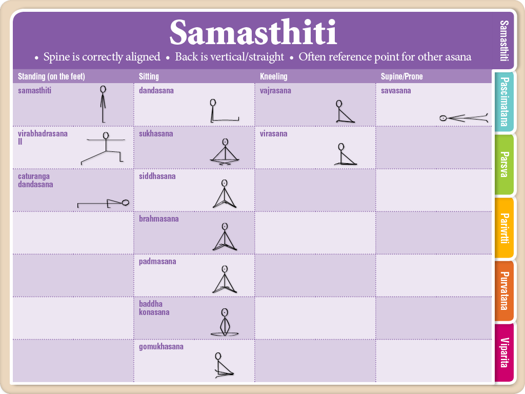 Viniyoga Asana 1 Samasthiti Section Index Card