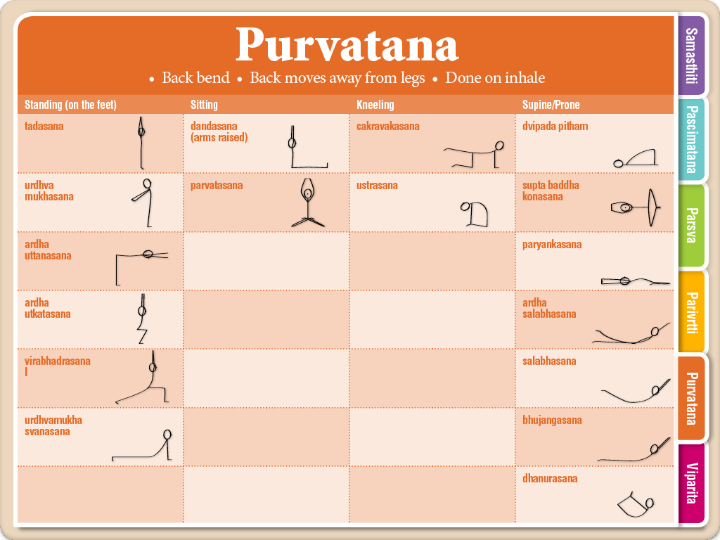 Viniyoga Asana 1 - Parivrtti Index Cards