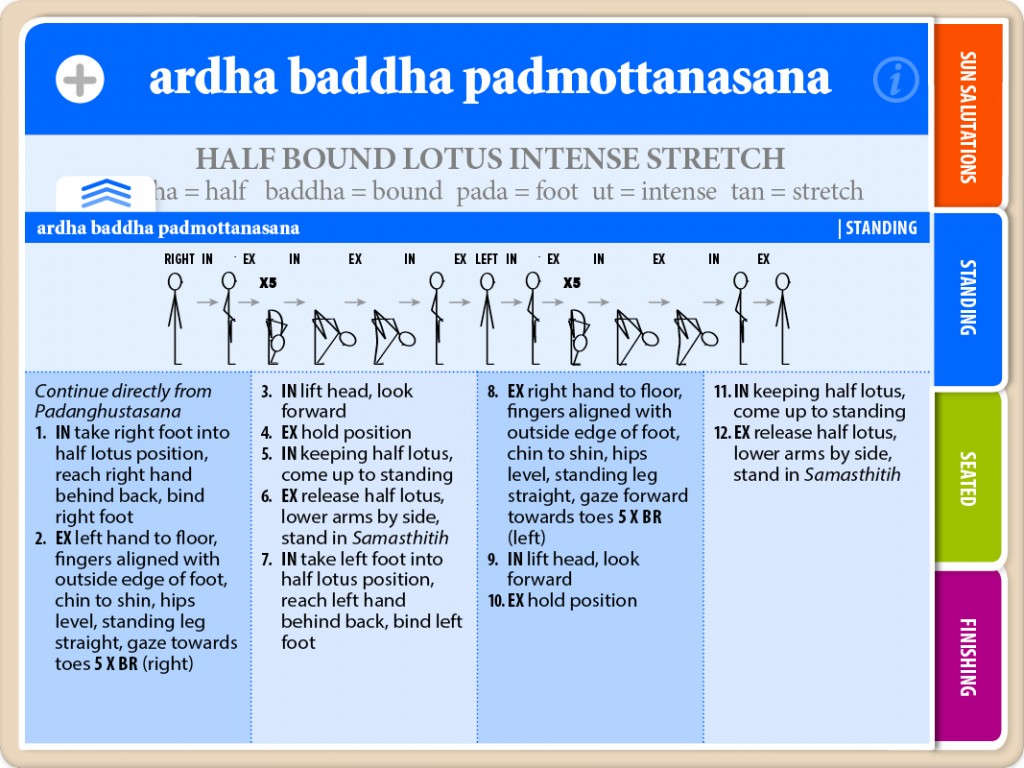 Ashtanga Primary Series Standing Asana Ardha Baddha Padmottanasana Flash Card with Title and Instructions Showing