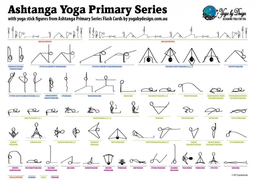 Ashtanga Primary Series Sequence Sheet With Yoga Stickmen From Flash Cards Book