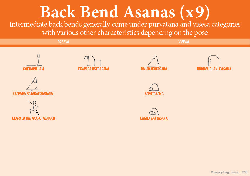 9 Downloadable Yoga Stick Figures Viniyoga II Back bending yoga asanas