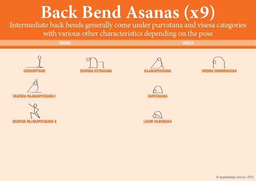 9 Downloadable Yoga Stick Figures Viniyoga II Back bending yoga asanas
