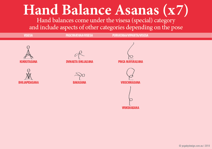 7 Downloadable Yoga Stick Figures Viniyoga II Hand Balance Yoga Asanas