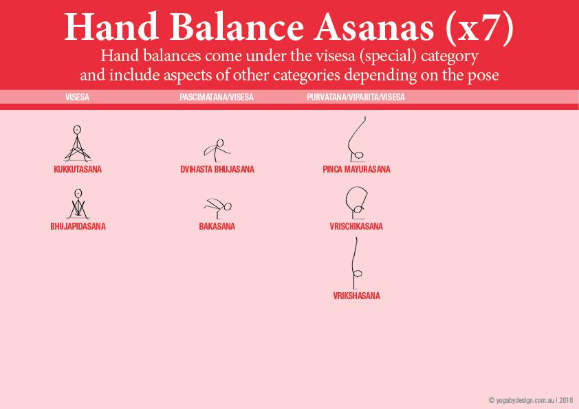 7 Downloadable Yoga Stick Figures Viniyoga II Hand Balance Yoga Asanas